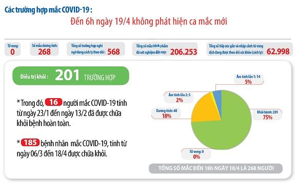 Số ca mắc COVID-19 tại Việt Nam tính đến sáng 19/4